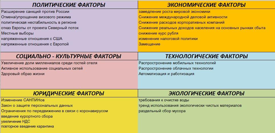External Factores Table