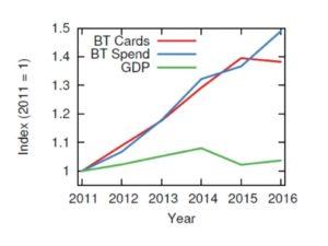 volume of business travel vs GDP